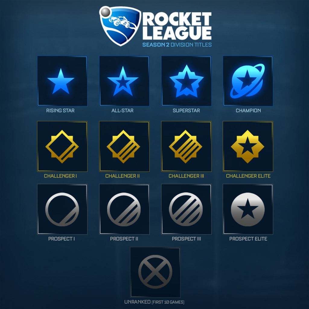 matchmaking rocket league Rocket league is an exciting pc game that combines the fast-paced nature of the demolition derby with the unique tactics of american soccer just like many other popular online games, the strategies that must be used to win a match in rocket league can become incredibly complex.
