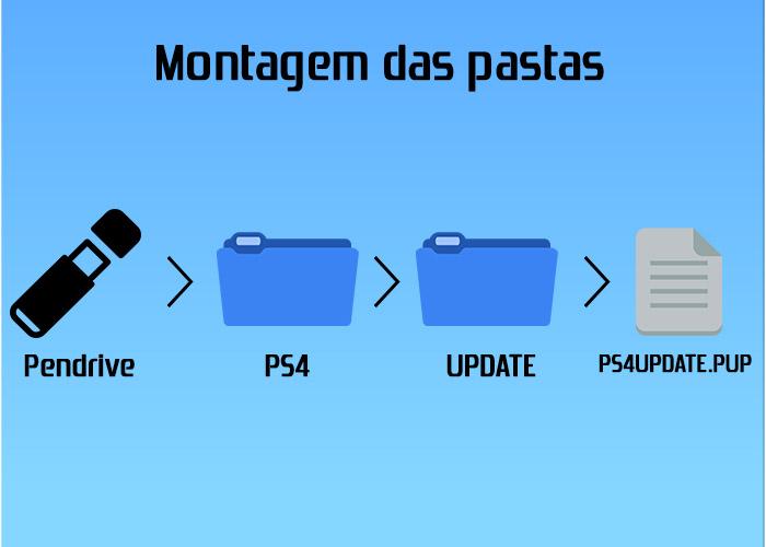 pastas-update-ps4