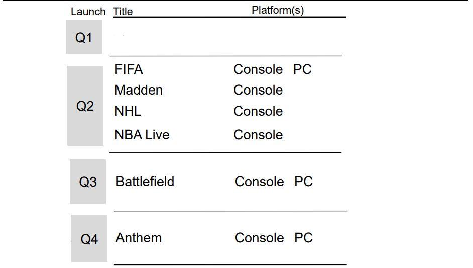 EA Lançamentos
