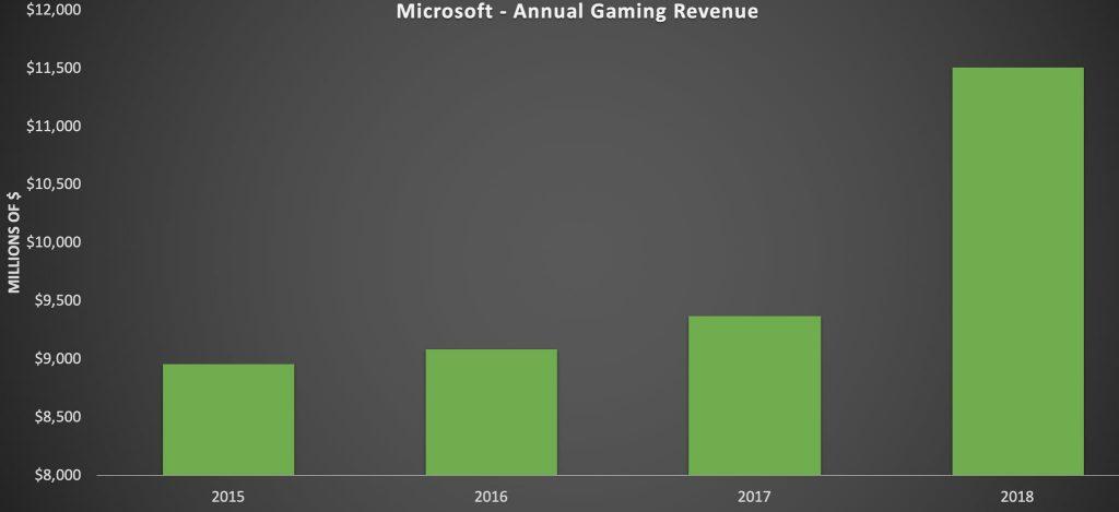 """PSN """"fez mais dinheiro"""" para Sony do que toda divisão Xbox e Nintendo em 2018 2"""