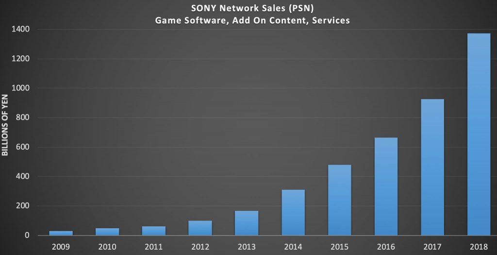 """PSN """"fez mais dinheiro"""" para Sony do que toda divisão Xbox e Nintendo em 2018 1"""