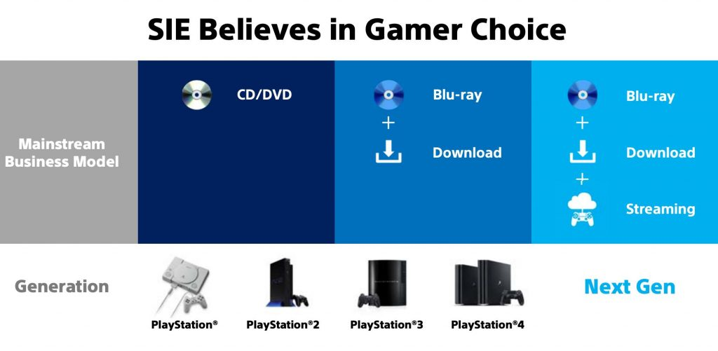 PlayStation 5 contará com três formatos de mídia: físico, digital e streaming 1