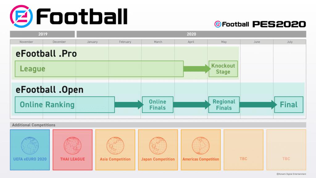 eFootball PES 2020 - eFootball.Open e eFootball.Pro