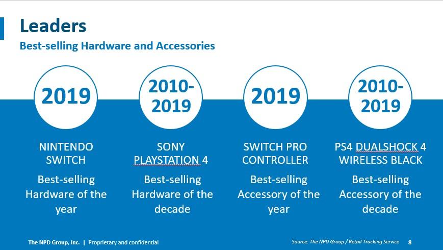 PlayStation 4 foi o console mais vendido da década nos EUA 1