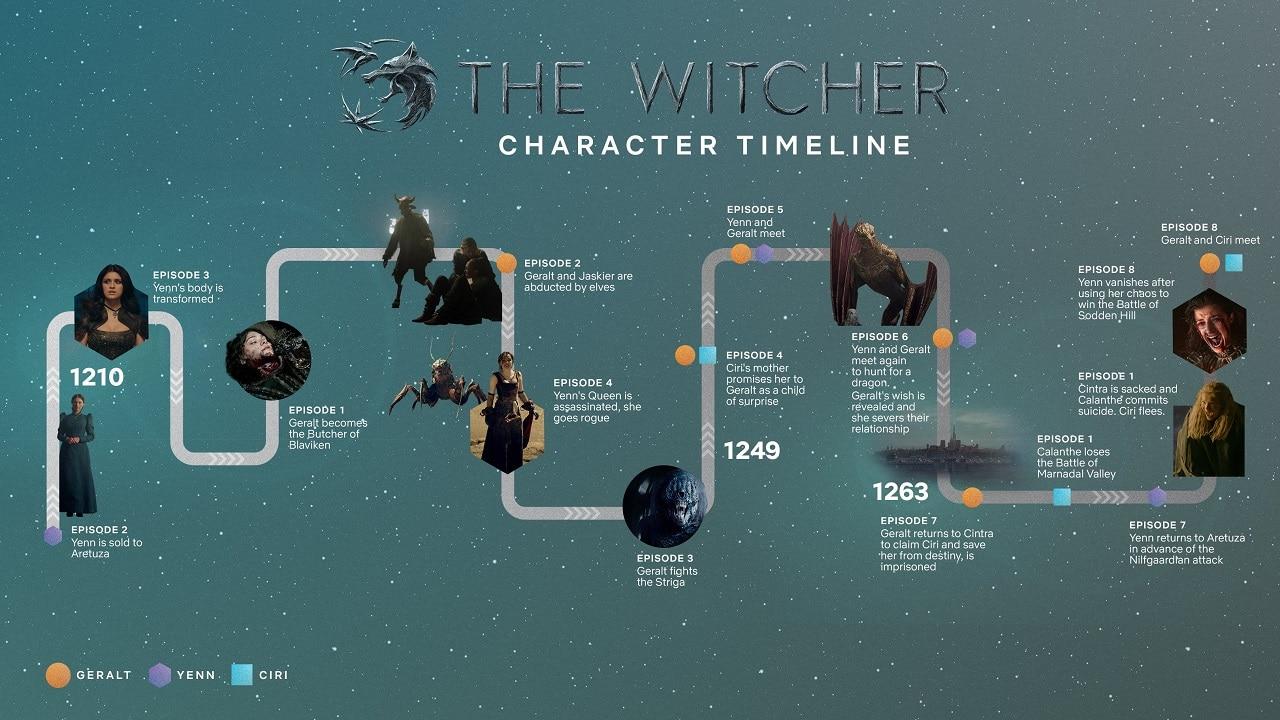 The Witcher da Netflix