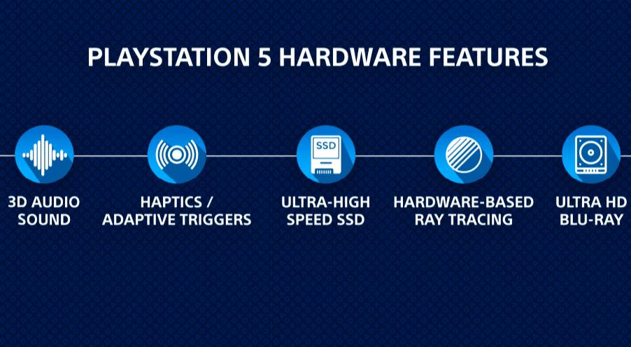 As novidades do PlayStation 5