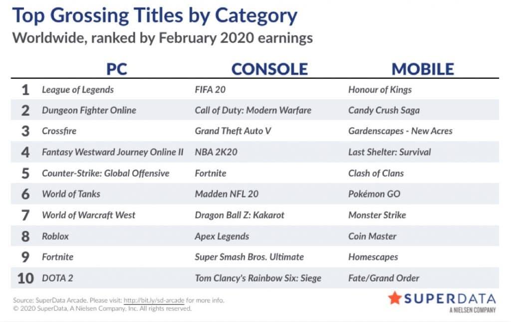 Games digitais