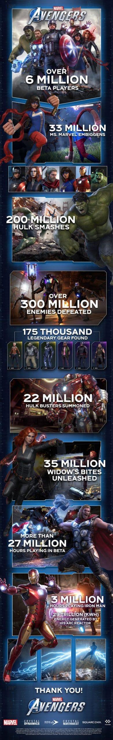 BETA Marvel's AVENGERS NUMEROS