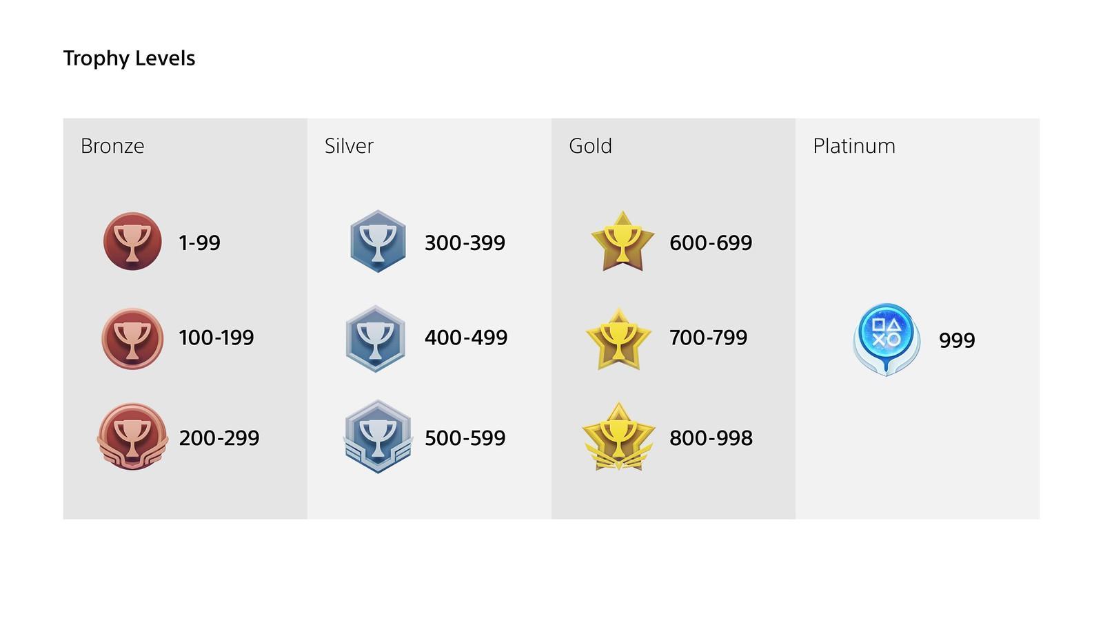 Troféus do PlayStation (3)