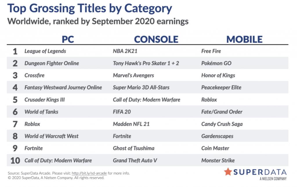 Jogos mais vendidos em setembro, segundo o SuperData
