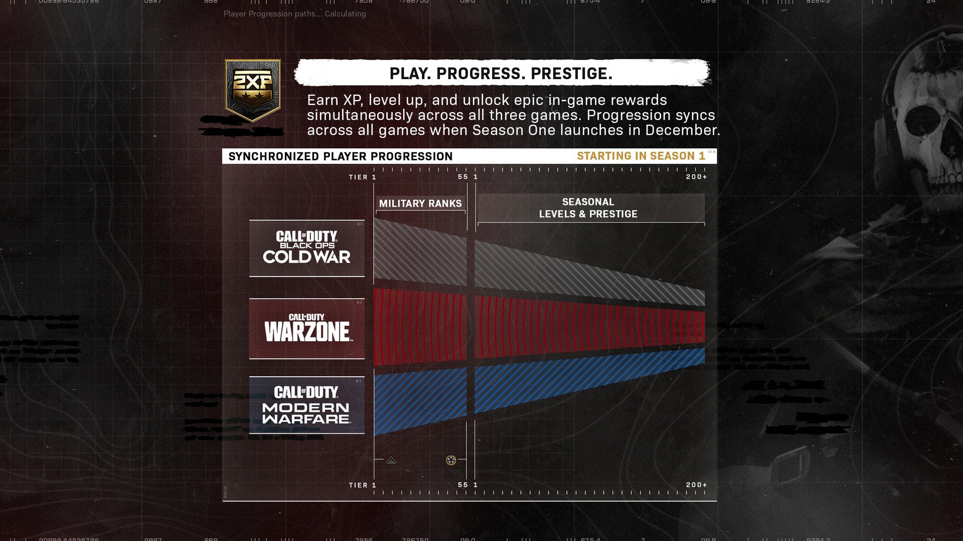 progressão do Call of Duty