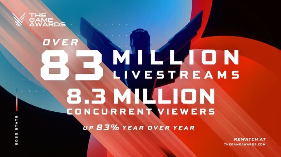 The Game Awards 2020 bate recorde e atinge 83 milhões de visualizações