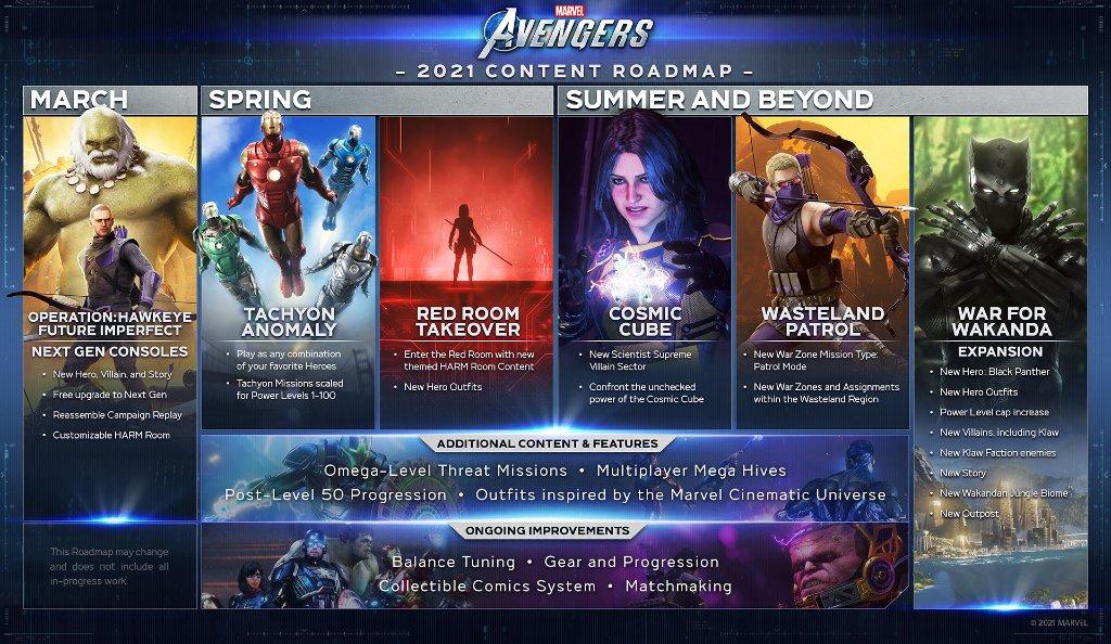 Marvels Avengers Roadmap