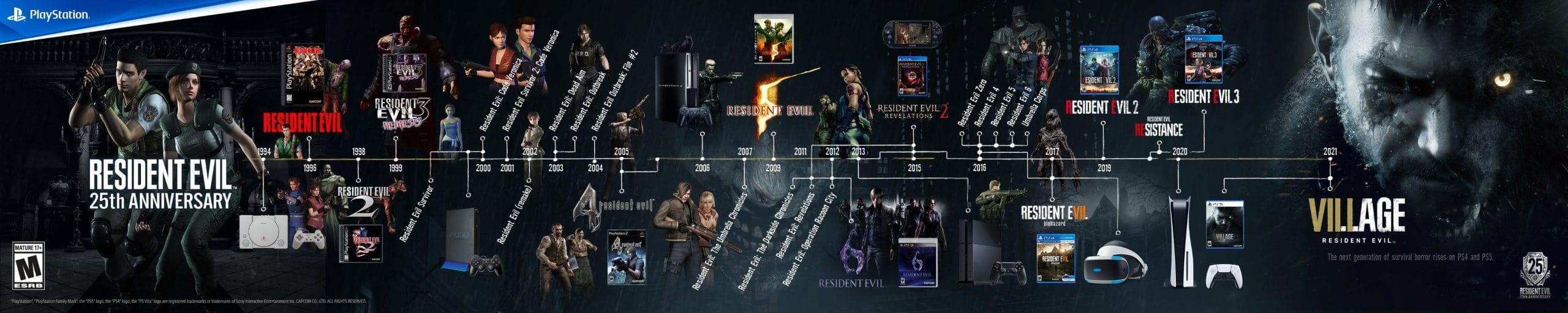 Linha do Tempo da série Resident Evil