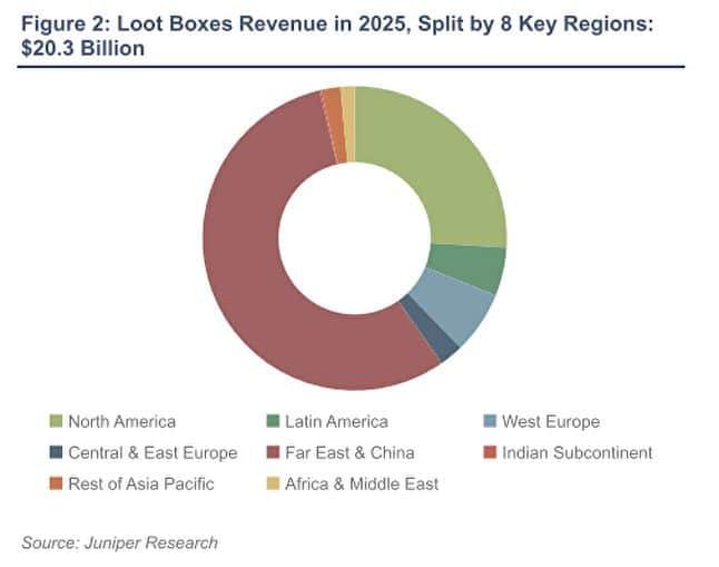 Receita gerada por loot boxes em 2025 nas oito principais regiões