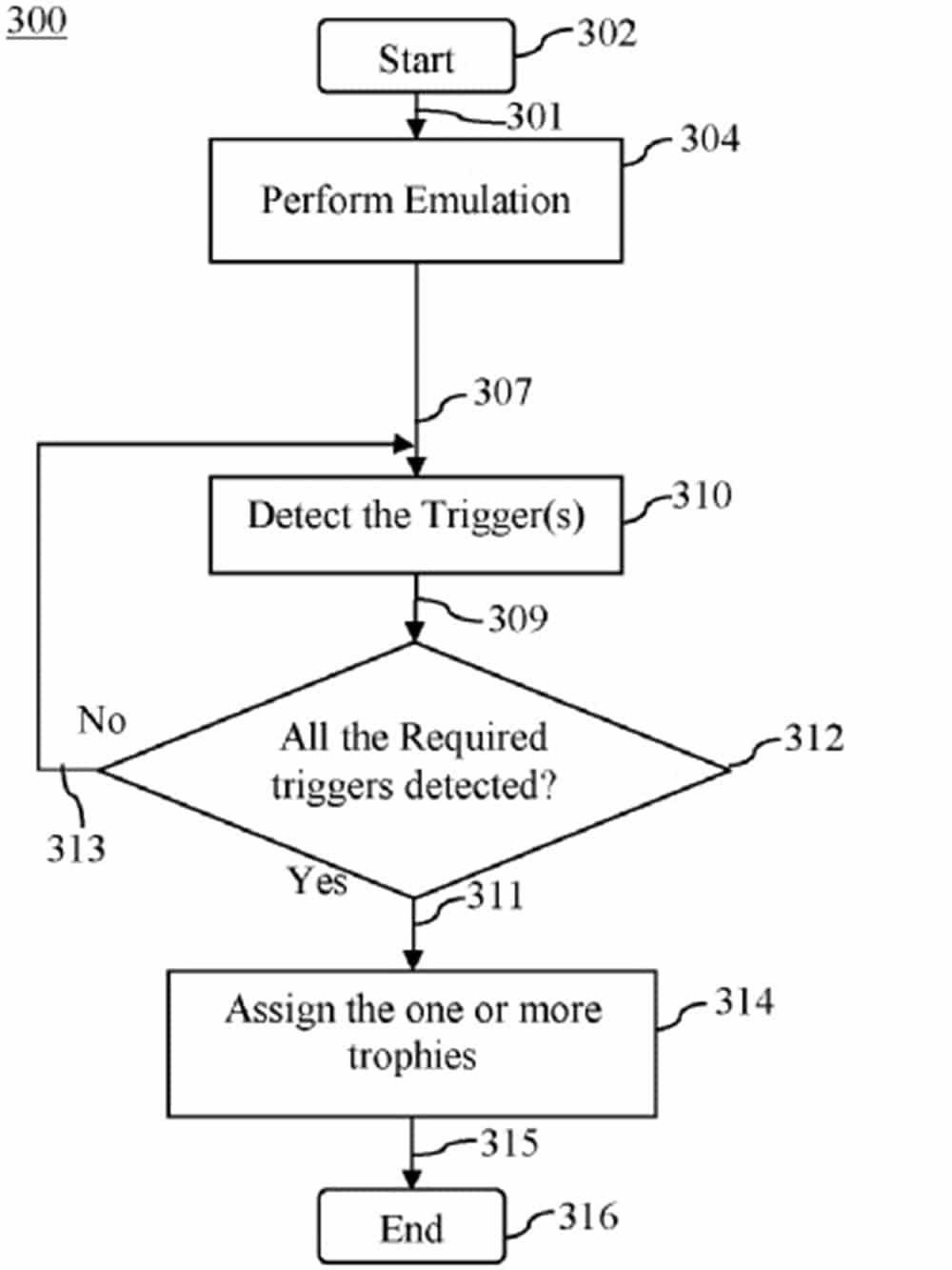 Fluxograma da nova patente de troféus da PlayStation.