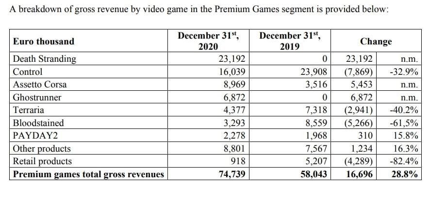 Tabela de rendimentos de Control e outros jogos