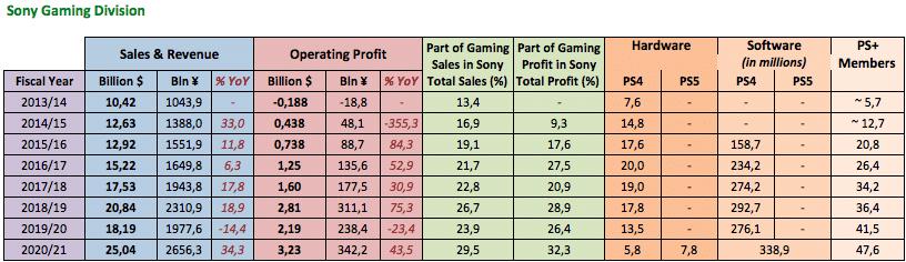 Imagem de um infográfico da divisão de Games da Sony, com recordes batidos devido ao sucesso do PlayStation 4