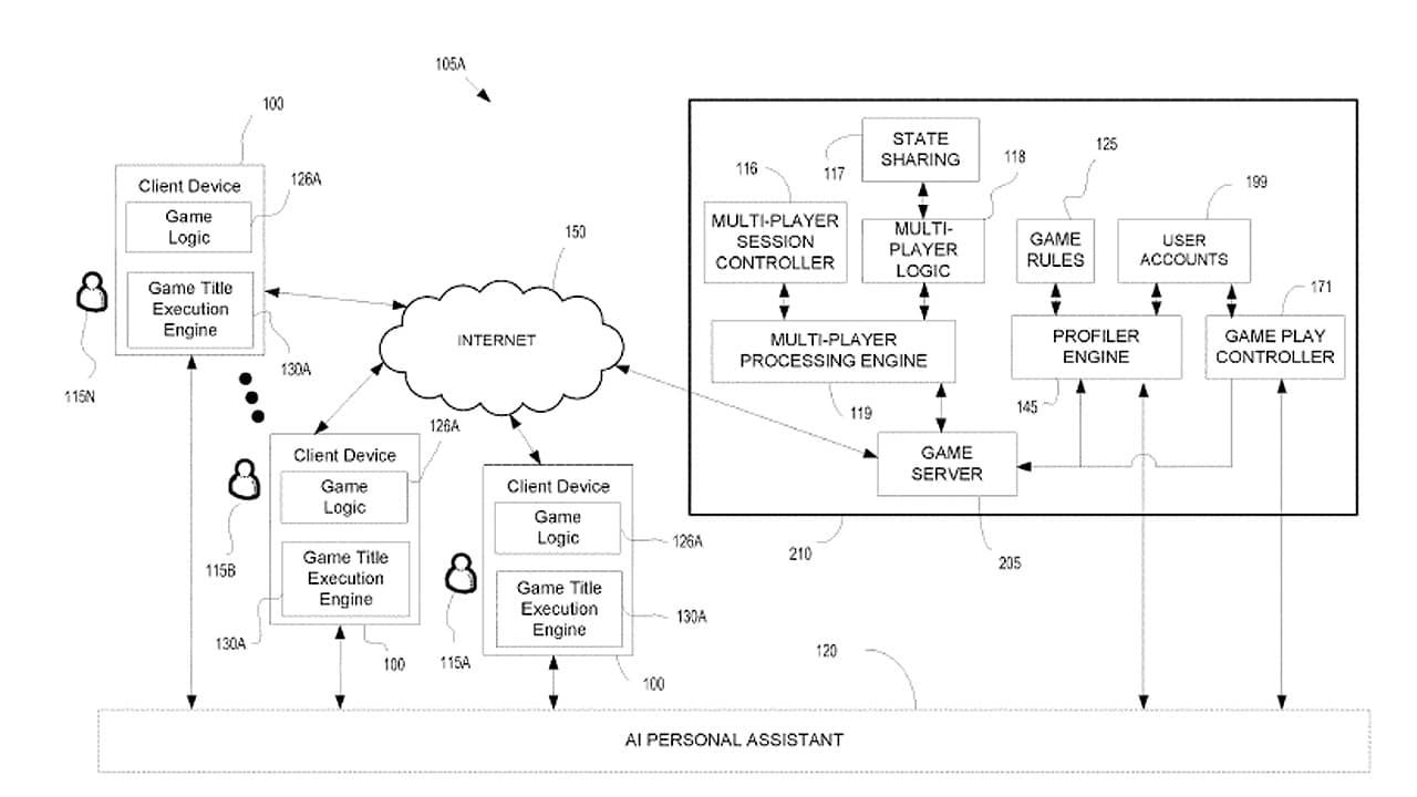 Esquematização de uma nova patente da Sony.