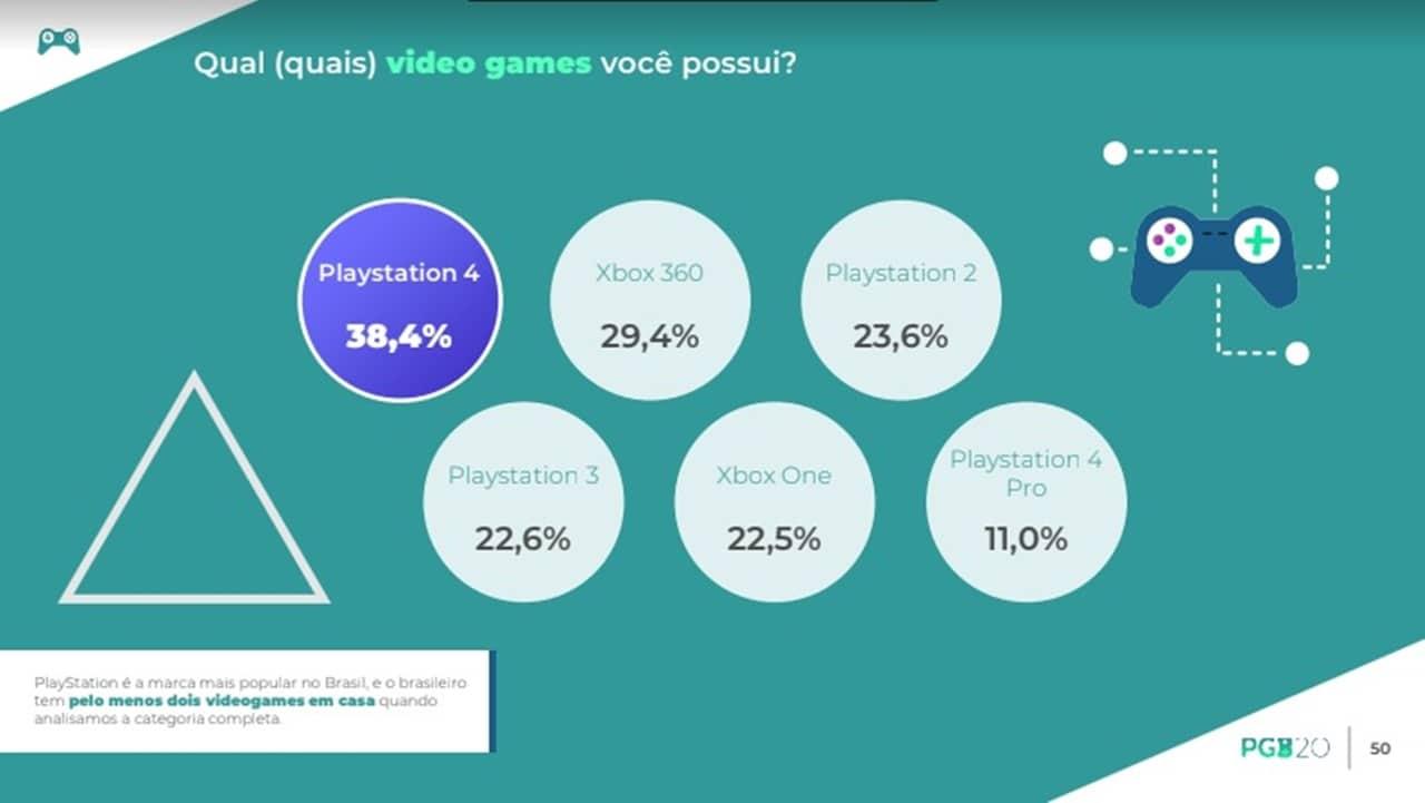 Consoles PlayStation mais vendidos no Brasil