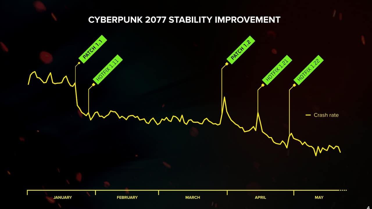 Gráfico de redução de crashes em Cyberpunk 2077