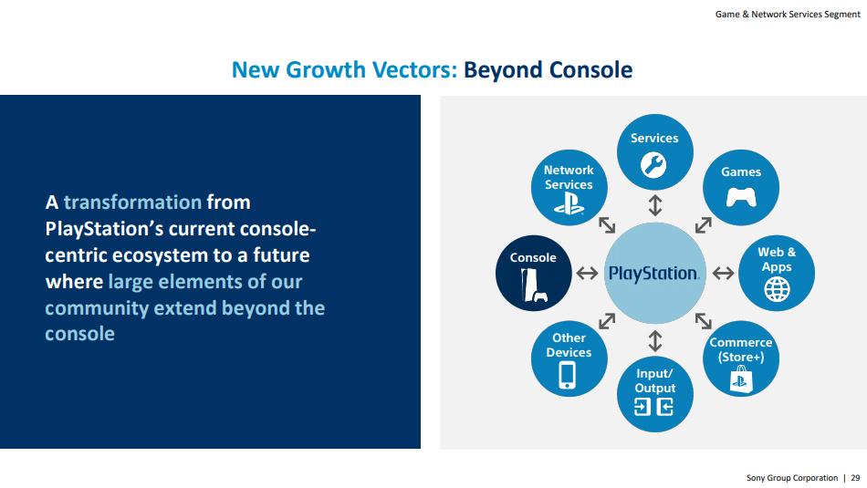 Imagem de um relatório da Sony com uma descrição ao lado e um ecossistema voltado para a marca PlayStation do outro