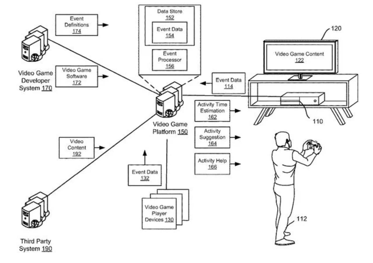 Imagem d euma nova patente da Sony com um jogador jogando um jogo e a descrição de um sistema o auxiliando