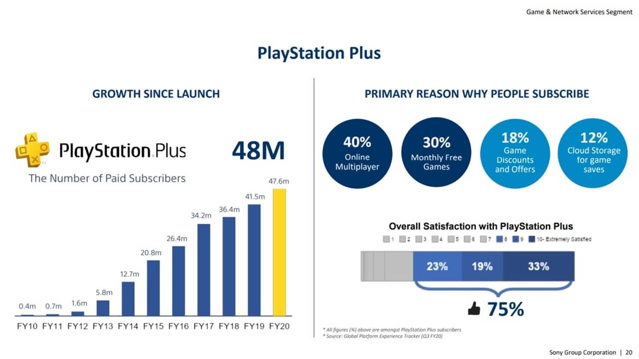 Gráficos da Sony mostrando dados dos assinantes do PS Plus.