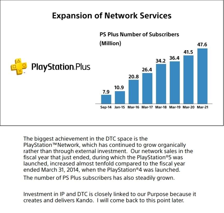 Gráfico com informações sobre o serviço de assinatura do PS Plus.