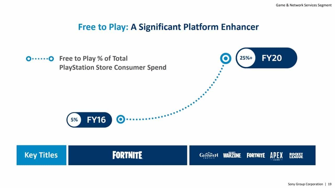 Dados dos gastos em jogos gratuitos da PS Store.