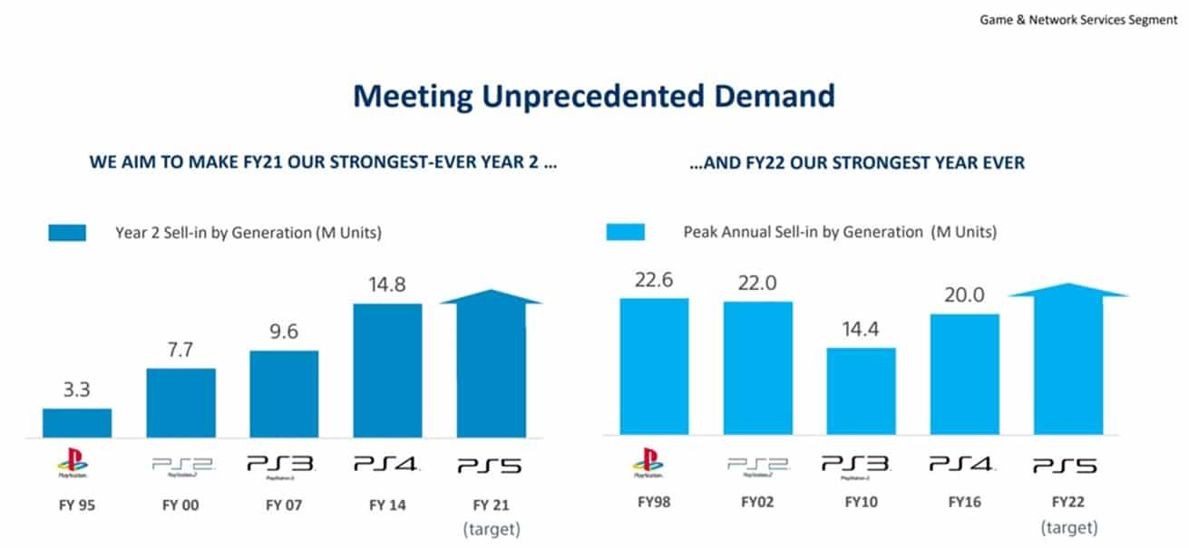 Gráficos com projeções de vendas para o PS5 até o ano fiscal de 2022.