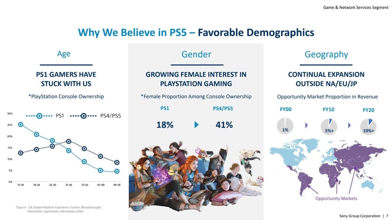 Gráficos de uma pesquisa de mercado sobre o PlayStation 5.