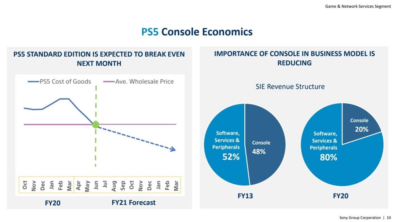 Gráficos de documento que explicam as receitas da Sony.
