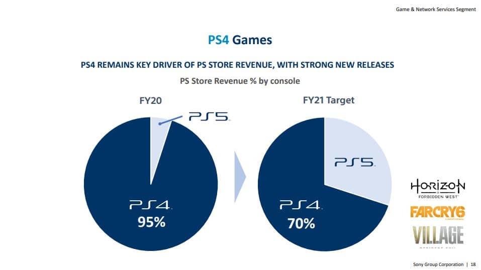 Infográfico de relatório financeiro da Sony