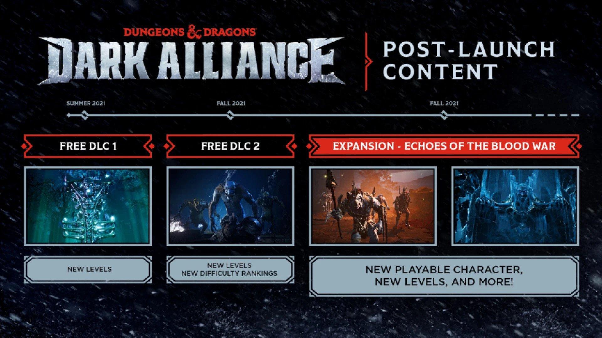 Imagem do calendário de conteúdos de pós-lançamento de Dungeons & Dragons: Dark Alliance