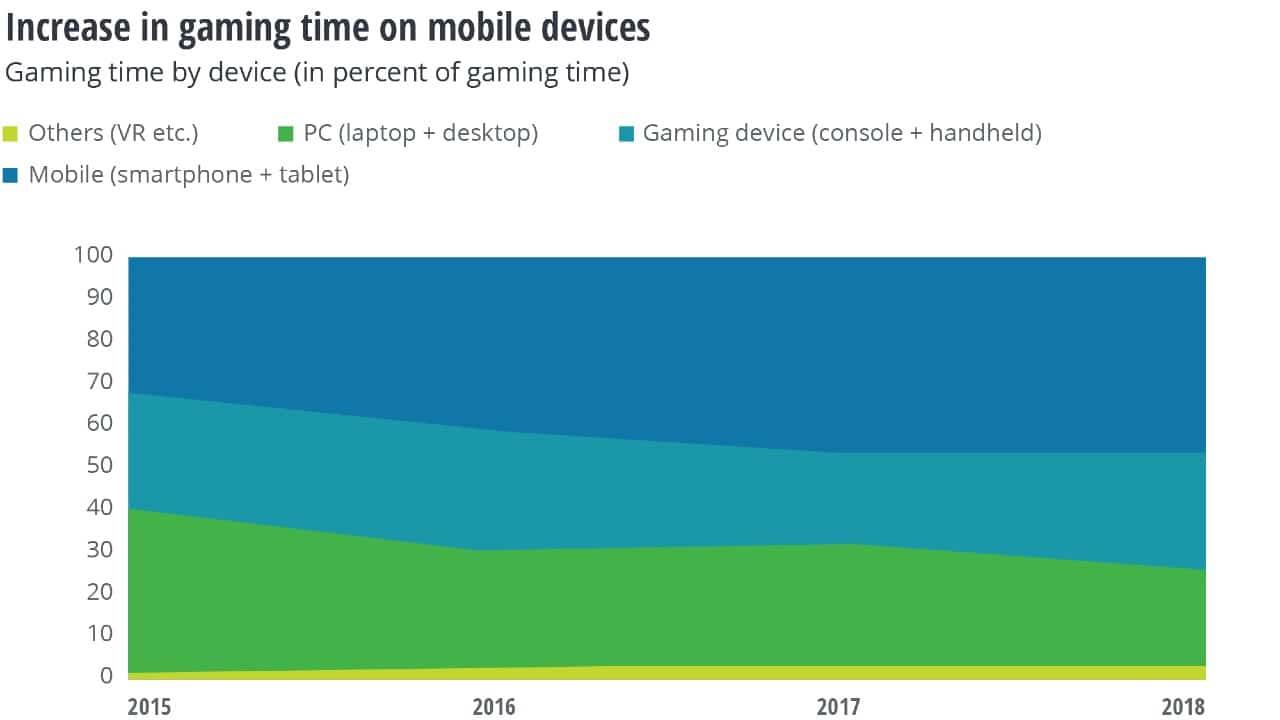 Jogos por assinatura vão matar os AAA? - Gráfico de uso dos aparelhos mobile, consoles e PC