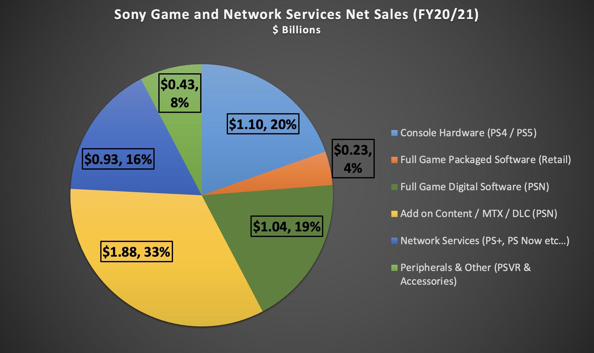 """Receitas da Sony vindo de serviços (PS Plus e PS Now) alcançam """"ponto mais alto de todos os tempos"""""""